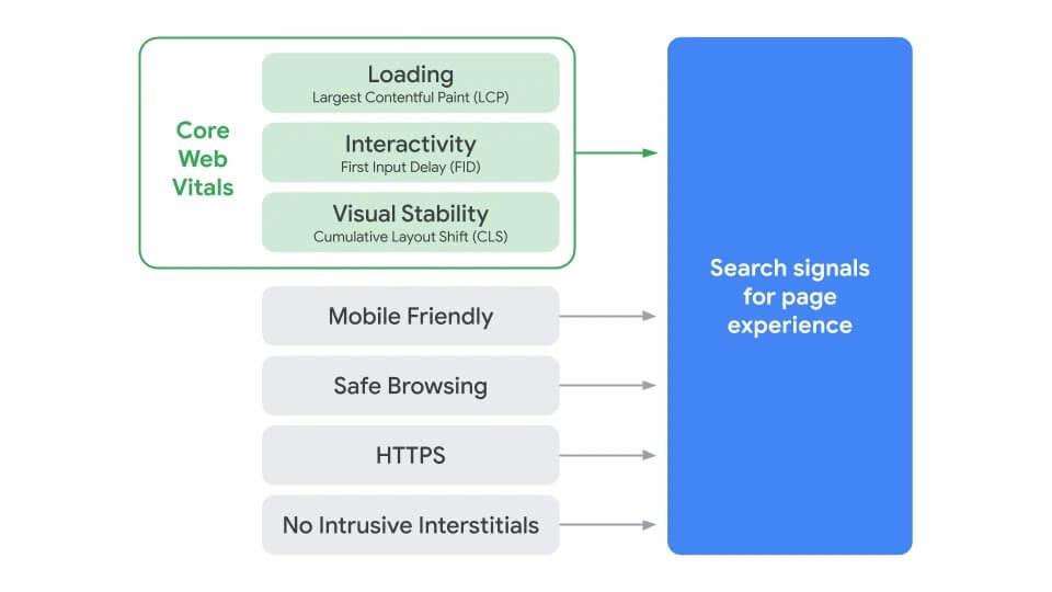 Page-Experience-signal-metrics-CWV